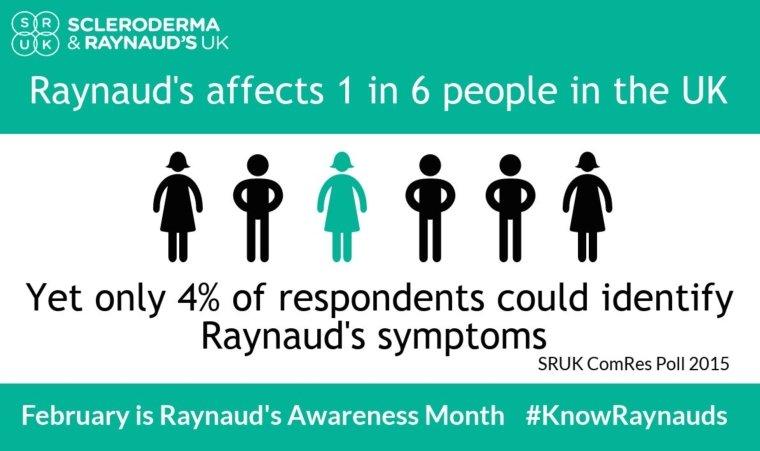 Raynaud's Statistics